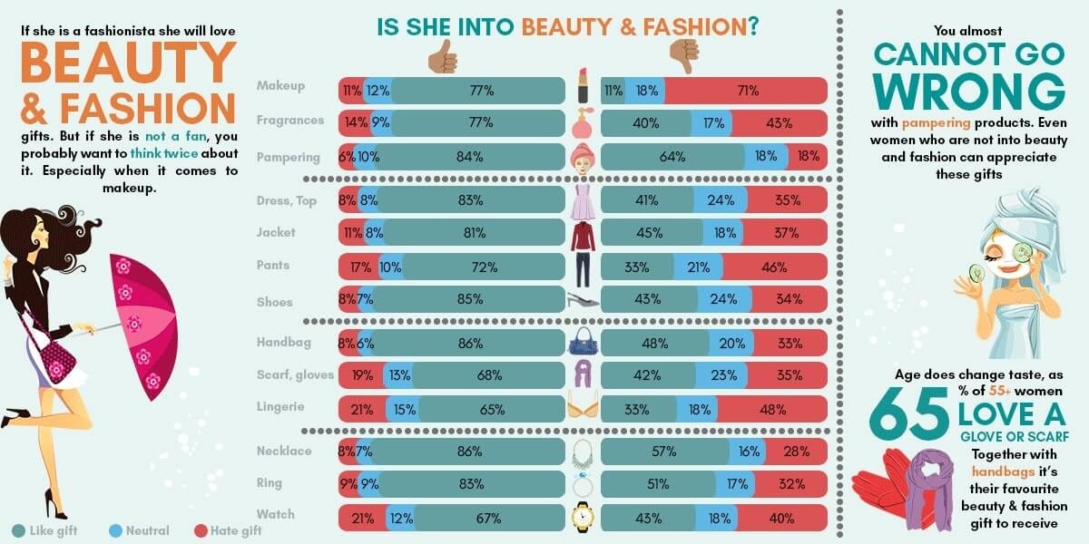 infographic about beauty & fashion gifts for women