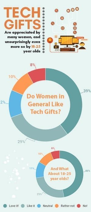 Infographic revealing that tech gifts can also be great gifts for women