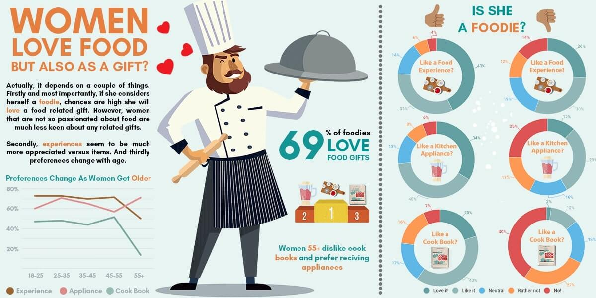 Infographic about great gifts for every women who loves food