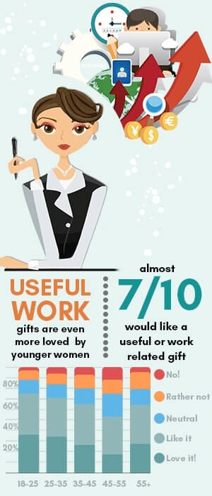 infographic showing that 7 out of 10 women like a useful or work related gift