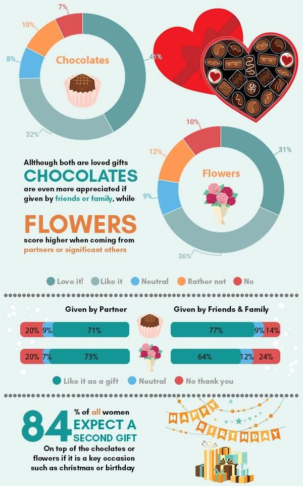 Infographic on the popularity of classic gifts